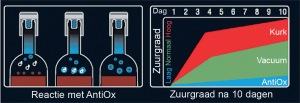 AntiOx grafiek